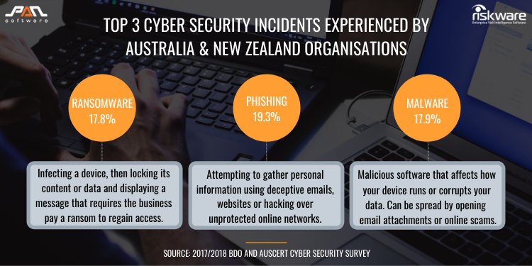 Top 3 Cyber Security Incidents