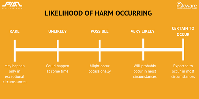 Likelihood of harm occurring