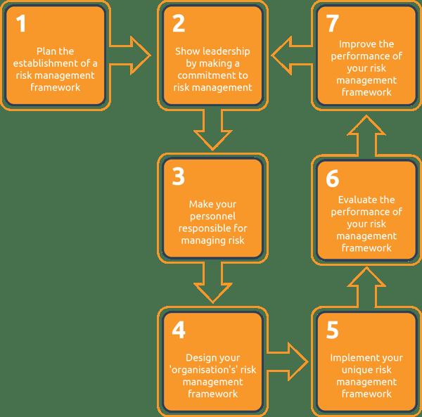 Risk_management_framework
