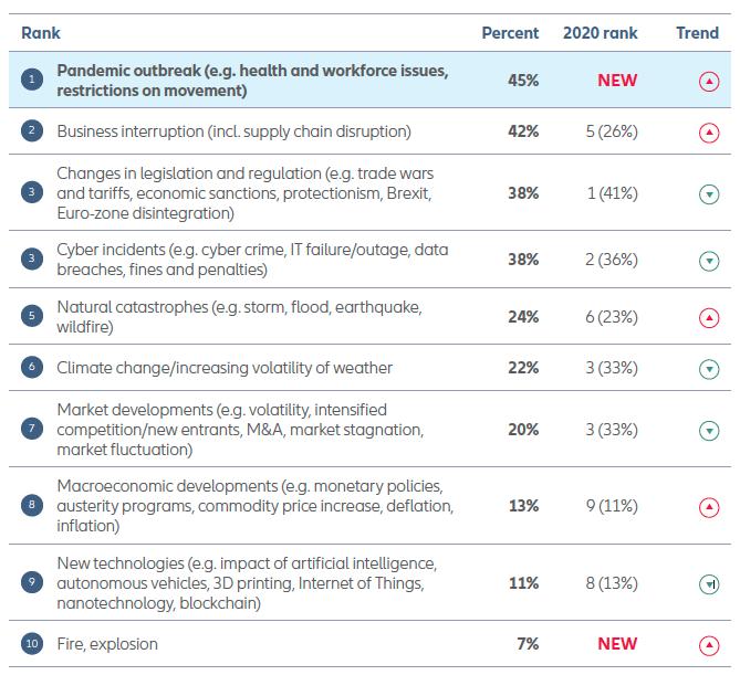Top 10 Risks in Australia 2021