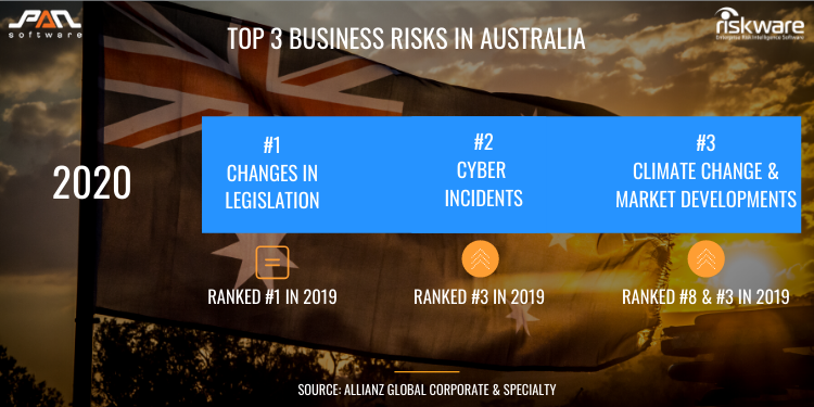 Top 3 Business Risks in Australia